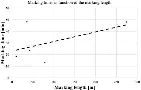 Marking Time Vs Marking Length Figure 4 Oxy Fuel Cutting