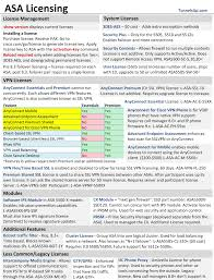 cisco command cheat sheet cheat sheets tunnelsup