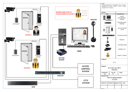 ip camera wiring pdf ip image wiring diagram digital camera circuit diagram the wiring diagram on ip camera wiring pdf