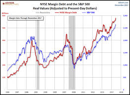 Nyse Margin Debt Chart The Fundamentals Point To A Great Deleveraging Of The