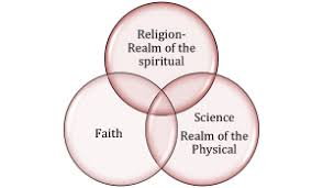 Venn Diagram Of Real And Fake Science Is Believing In Science Not Based On Faith In Science Ejaz Naqvi Md