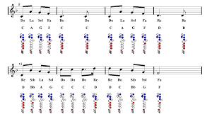 Jingle Bells Flute Sheet Music Guitar Chords