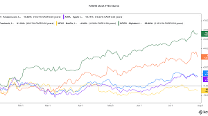 Amazon Stock Price Falls 7% - Opera News