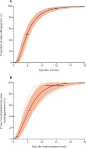 epidemiology and transmission of covid