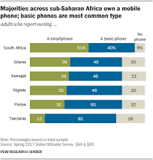 Basic Mobile Phones More Common Than Smartphones In Sub