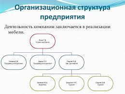 Отчет о производственной практике в ТК Кит Интерьер презентация  Цели и задачи Организационная структура предприятия