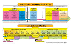 Chart On The Course Of Time From Eternity To Eternity Chart Feasts Of Jehovah
