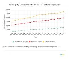 What Is The Highest College Degree Highest Paying Jobs That Dont Require An Advanced Degree