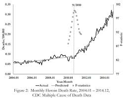 Purdue Pharma Stock Chart Study Making Oxycontin Harder To Misuse Led To More Heroin