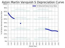 Aston Martin Vanquish S Depreciation Rate Curve