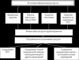Здравоохранение в России финансовое и материальное обеспечение  Финансовое обеспечение здравоохранения