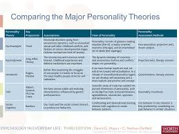 personality theories personality psychodynamic theories humanistic theories trait