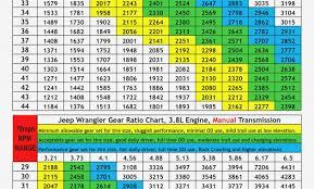 Tire Size Rpm Chart 59 Bright Jeep Jk Gear Ratio Chart