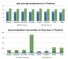 Thailand Climate Chart Weather And The Best Places To Visit Thailand In July