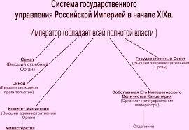 Государственное управление в й пол xix века
