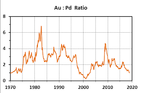 The 49 Year Record Of Gold Palladium Ratios