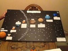 solar system project craft ideas solar system  7a96ce6c58bc4f97c3a8274a335b93fc jpg 960×720 pixels fair projectsscience