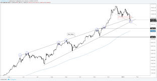 Are Bitcoin Ethereum Other Cryptocurrency Charts Broken