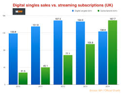 Amazon Overtook Apple As Uks Biggest Music Retailer Last