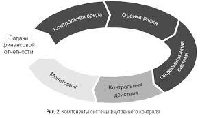 Изучение и оценка системы бухгалтерского учета и внутреннего  Контрольная среда предполагает выполнение функций управления и руководства а также мнение осведомленность и действия представителей собственника и