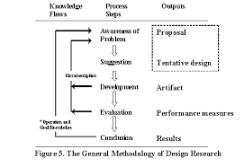 Graphic Design Proposal Example Fascinating Research Design Proposal Template It Can Be Basic Research Applied