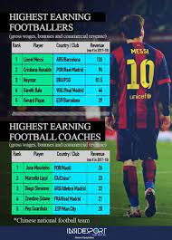 He is highest paid argentina player 2020. Lionel Messi Earnings Per Minute