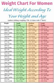 Chinese Height Weight Chart Asian Male Bmi Chart Or Height Weight Age Chart For Women