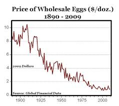 Egg Price Chart In Time For Easter Lower Egg Food Prices Seeking Alpha