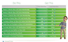 microsoft launches xbox live rewards program uk daily deals 50 xbox gift card xbox live gift cards uk gift ideas xbox live gift cards uk gift ideas