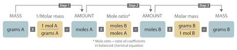 steps in converting between masses of reactant and