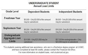 Types Of Financial Aid Financial Aid
