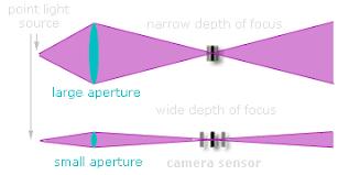 Photography Depth Of Field Chart Understanding Depth Of Field In Photography