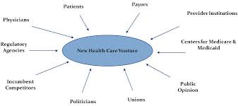 stakeholders in healthcare considering the 4 ps of healthcare to cement the success of your