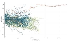 Altcoin Charts Data Visualisation 118 Coins Plotted Over Time This Is Why