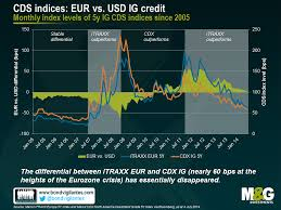 Cdx Index Chart How To Find Relative Value In Eur And Usd Investment Grade