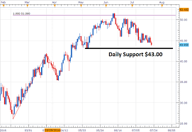 Wti Crude Oil Price Forecast Late Week Breakout Exposes New