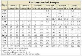 Tire Torque Chart 2016 40 Disclosed Lugnut Torque