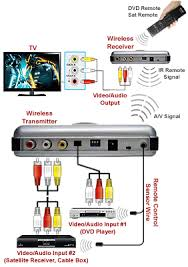 wireless audio video transmitter kit dual a v inputs ir setup diagram for wireless audio video transmitter kit dual audio video inputs ir