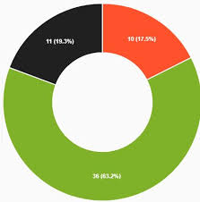 Chart Js Doughnut Tooltip Show Percentages On Pie Doughnut Chart Slices Issue 597