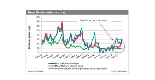 Historical Ethane Price Chart Feeling The Pinch U S Midstream Capacity Constraints Put