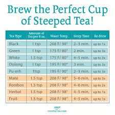 Tea Steeping Chart Brewing The Perfect Cuppa Steeped Tea Is As Easy As