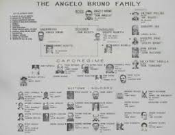 Details About Angelo Bruno Family Chart 8x10 Photo Mafia Organized Crime Mob Mobster Picture