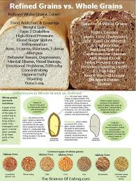 Refined Grains Choosing Whole Grains Over White Refined Products That Are Devoid