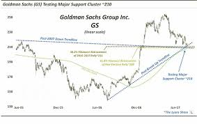 Is Goldman Sachs Stock Gs Ready To Soar See It Market