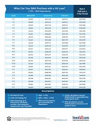Army Reserve Retirement Points Chart 44 Uncommon Bah Pay Charts 2019