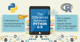 python vs r collabera tact there is really not much of a difference between python and r right now r is more popular but python is slowly getting ahead in the race in few years from