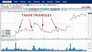Ino Stock Chart Marketclub Review Stockrants