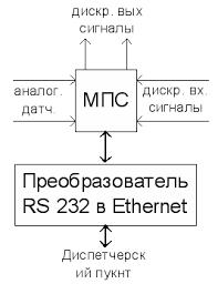 Диплом Проектирование микропроцессорной системы управления  Рисунок 3 1 Структурная схема системы управления