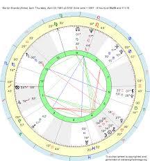 Birth Chart Marlon Brando Aries Zodiac Sign Astrology