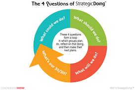 Form Storm Norm Perform Chart Leading Blog A Leadership Blog